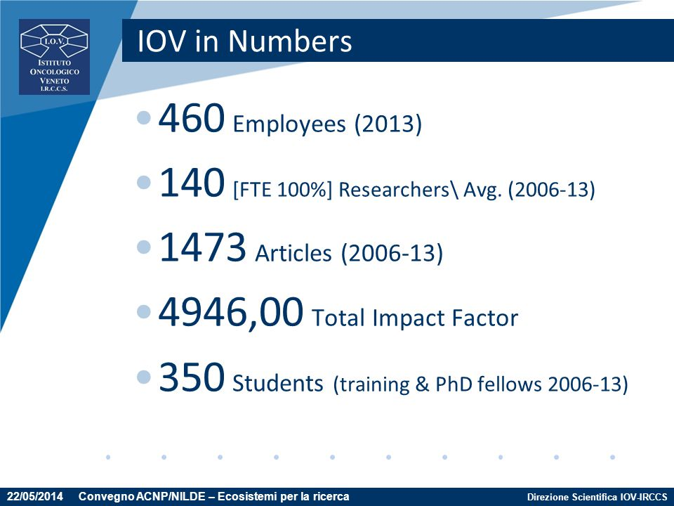 140 [FTE 100%] Researchers\ Avg. (2006-13) 1473 Articles (2006-13)